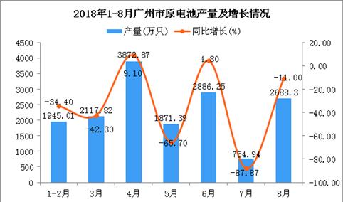 2018年1-8月广州市原电池产量及增长情况分析(附图)