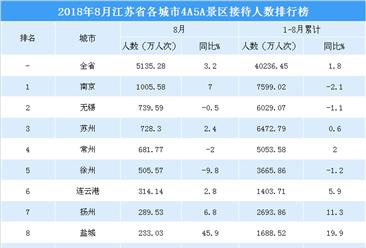 2018年8月江苏省各城市景区游客数量排行榜:南京第一  盐城增速最快(附榜单)