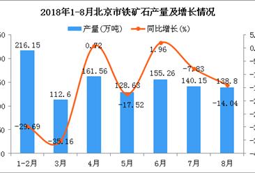 2018年1-8月北京市铁矿石产量为1053.15万吨 同比下降16.63%
