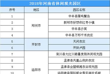 2018年河南省休闲观光园区公示名单出炉:共50家休闲观光园区(附名单)