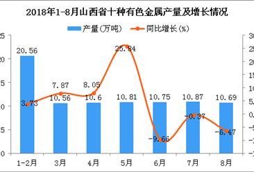 2018年1-8月山西省十种有色金属产量为84.84万吨 同比增长3.15%