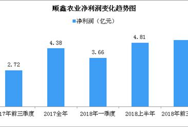 顺鑫农业2018年前三季度业绩预告:前三季度实现净利在5亿元左右(图)