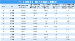 全国各省市一般公共预算教育经费排行榜:广东第一  江苏/山东位列二三