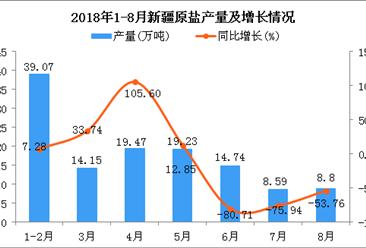 2018年1-8月新疆原盐产量及增长情况分析:同比下降39.39%
