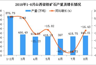 2018年1-8月山西省铁矿石产量为3400.75万吨 同比下降20.07%