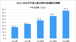 2018年中国人脸识别市场分析及预测:市场规模将达到27.6亿元(图)