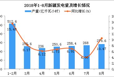2018年1-8月新疆发电量同比增长9.04%(附图)