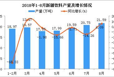 2018年1-8月新疆饮料产量为136.31万吨 同比下降24.82%