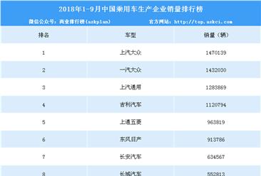 2018年1-9月中国乘用车企业销量排行榜(TOP15)