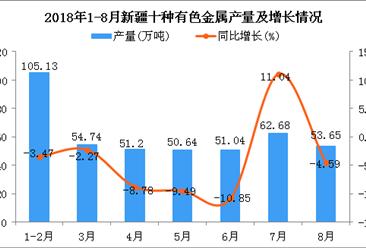 2018年1-8月新疆十种有色金属产量同比下降3.99%(附图)