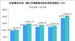 2017年全国教育经费数据统计:教育经费总投入4.26万亿 同比增长9.45%(图)