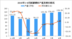 2018年1-8月新疆钢材产量为814.81万吨 同比下降2.75%