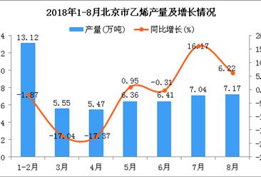 2018年1-8月北京市乙烯产量为51.12万吨 同比下降2.11%