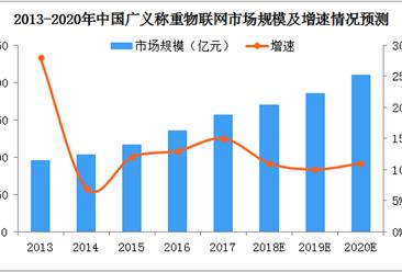 2018中国称重物联网市场规模将达到170亿元