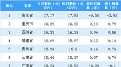 2018年10月17日全國各省市生豬價格排行榜:浙江省豬價最高(附排名)