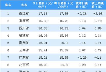 2018年10月17日全国各省市生猪价格排行榜:浙江省猪价最高(附排名)
