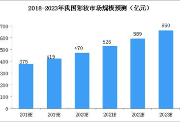 2018年中国彩妆行业市场规模及发展趋势预测(图)