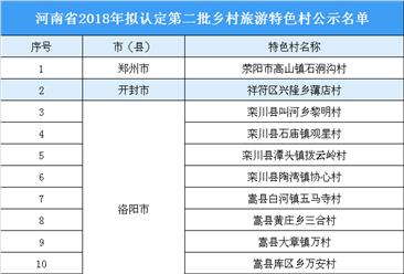2018年河南省第二批乡村旅游特色村公示名单:共74家特色村入选(附名单)