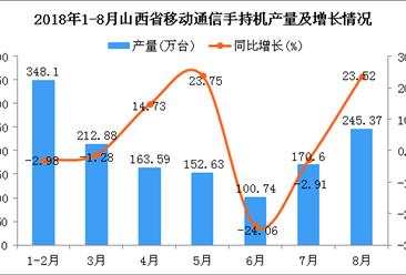 2018年1-8月山西省手机产量为1393.91万台 同比增长3.45%