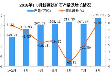 2018年1-8月新疆铁矿石产量为1396.3万吨 同比下降16.07%
