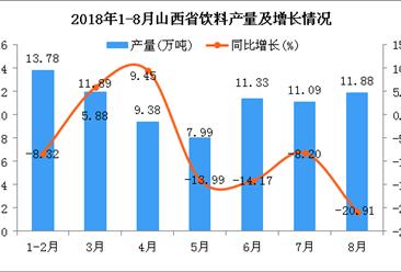 2018年1-8月山西省饮料产量为77.34万吨 同比下降8.39%