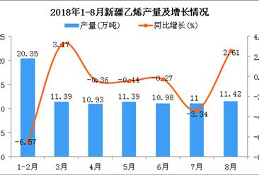2018年1-8月新疆乙烯产量及增长情况分析:同比下降1.45%(附图)