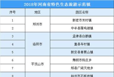 2018年河南省特色生态旅游示范镇公示名单出炉:共30家(附名单)