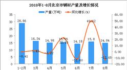 2018年1-8月北京市钢材产量为120.55万吨 同比增长3.27%