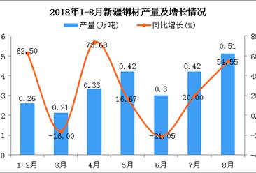 2018年1-8月新疆铜材产量及增长情况分析(附图)