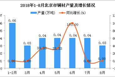 2018年1-8月北京市铜材产量及增长情况分析(附图)