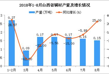 2018年1-8月山西省铜材产量为1.18万吨 同比下降13.87%