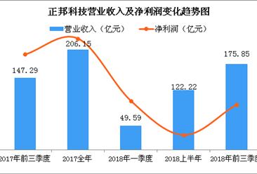 9月正邦科技销售生猪达55.43万头 前三季度实现营收近180亿元(图)