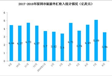 2018年1-8月深圳市入境旅游數據分析:旅游外匯收入共計32.29億美元(圖)