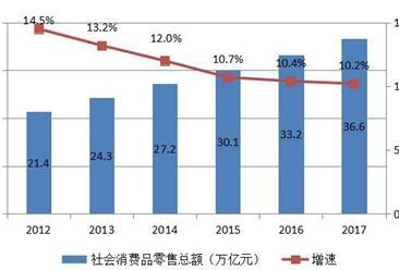 2017年中国国内贸易市场分析及2018年贸易市场展望