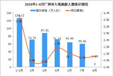 2018年1-8月广州市入境旅游数据统计(附图)