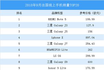2018年9月法国线上手机销量排行榜TOP20