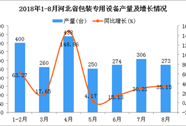 2018年1-8月河北省包装专用设备产量及增长情况分析(附图)