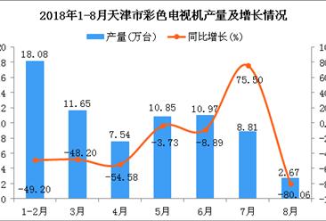 2018年1-8月天津市彩色电视机产量为70.57万台 同比下降39.37%