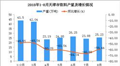 2018年1-8月天津市饮料产量为209.04万吨 同比下降57.81%