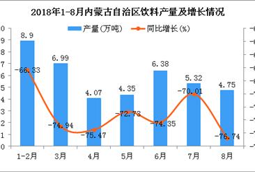 2018年1-8月内蒙古自治区饮料产量为40.76万吨 同比下降72.81%