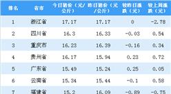 2018年10月18日全國各省市生豬價格排行榜:浙江省豬價最高(附排名)