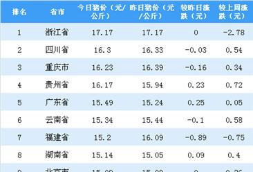 2018年10月18日全国各省市生猪价格排行榜:浙江省猪价最高(附排名)