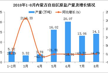 2018年1-8月内蒙古自治区原盐产量为75.67万吨 同比下降19.33%