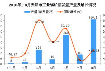 2018年1-8月天津市工业锅炉蒸发量及增长情况分析