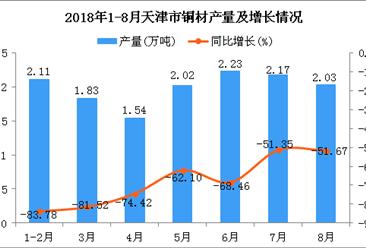 2018年1-8月天津市铜材产量为13.93万吨 同比下降72.13%