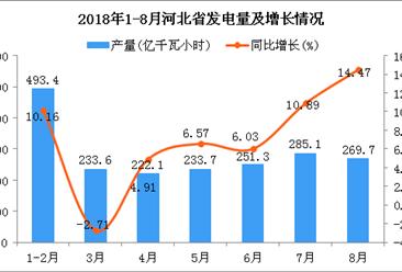 2018年1-8月河北省发电量为1988.9亿千瓦小时 同比增长7.58%