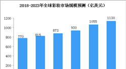 全球彩妝市場穩健增長 2022年市場規模有望突破1000億美元(圖)