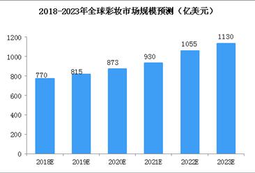 全球彩妆市场稳健增长 2022年市场规模有望突破1000亿美元(图)