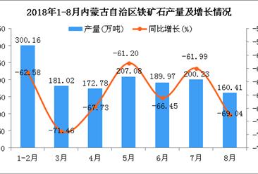 2018年1-8月内蒙古自治区铁矿石产量及增长情况分析