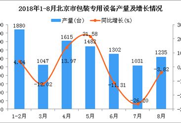2018年1-8月北京市包装专用设备产量为9592台 同比下降1.94%